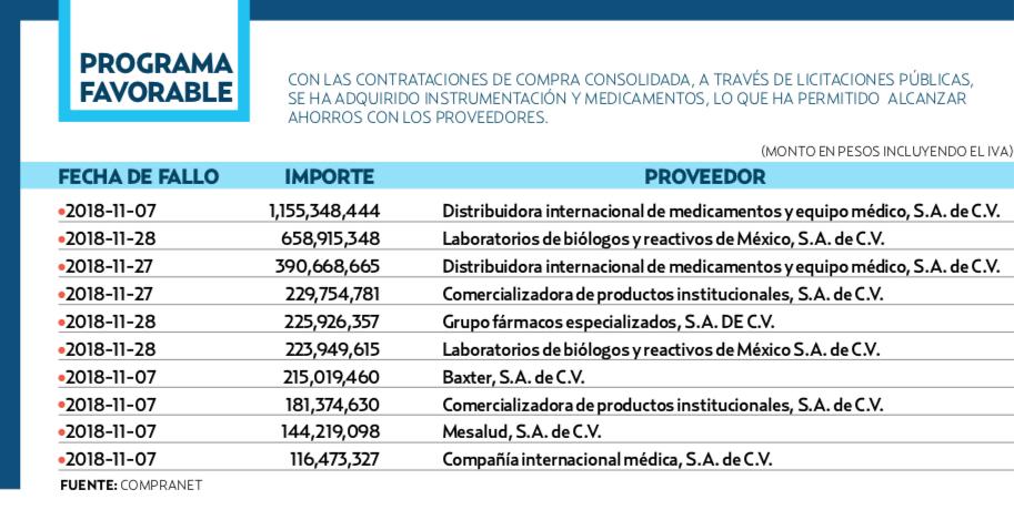 HOY 90% DE LOS PROCESOS, INCLUYENDO LOS MÁS IMPORTANTES, SON POR LICITACIÓN PÚBLICA. El Heraldo de México.