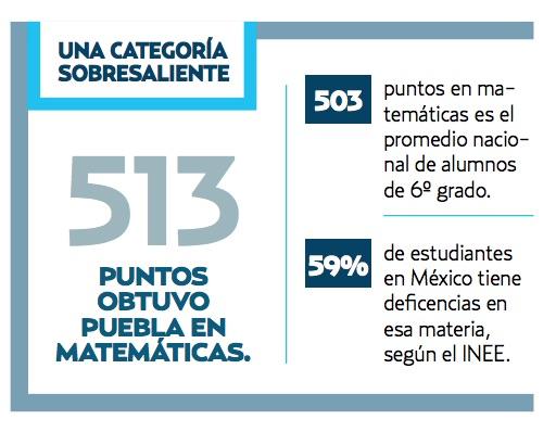 De acuerdo con los resultados, Puebla obtuvo una calificación de 513 puntos en la evaluación de matemáticas. Fuente: INEE