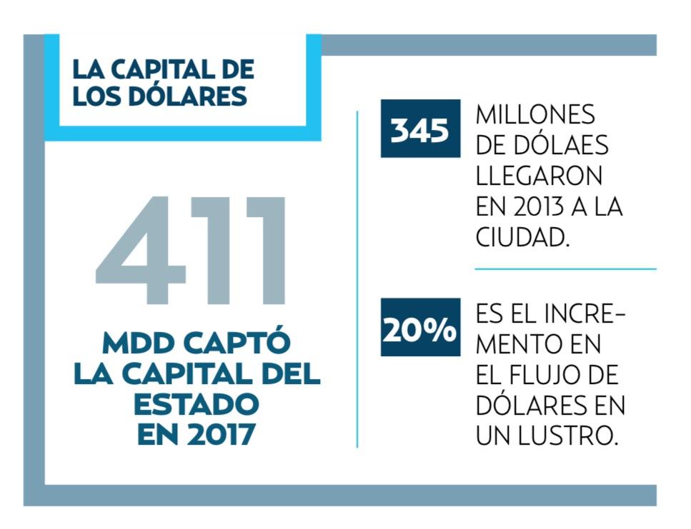 Angelópolis, en el último lustro aumentó casi 20 por ciento el flujo del billete verde.