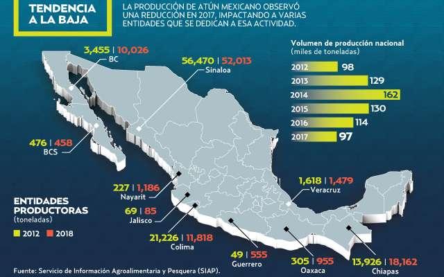 La actividad en el país aporta dos de cada 100 toneladas de atún que se producen en el mundo. El Heraldo de México.