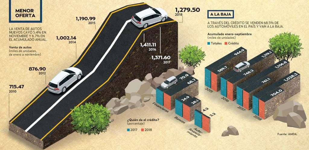 LA VENTA DE AUTOS NUEVOS CAYÓ 5.4% EN NOVIEMBRE Y 6.7% EN EL ACUMULADO ANUAL. El Heraldo de México.