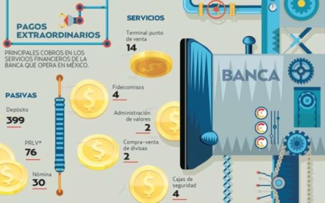 Actualmente, hay mil 300 productos financieros que tienen, en promedio, cuatro comisiones.