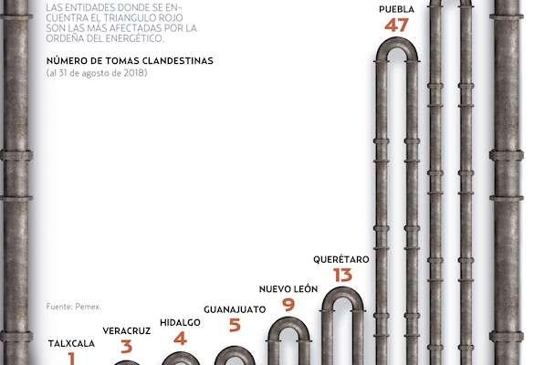 Las pérdidas equivalen a 20 mil barriles al día o 58 mil toneladas mensuales.