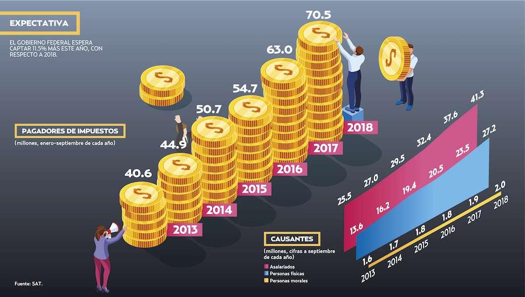 EL GOBIERNO FEDERAL ESPERA CAPTAR 11.5% MÁS ESTE AÑO, CON RESPECTO A 2018.