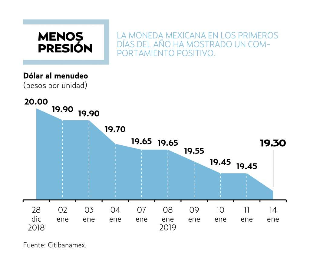 Los inversionistas están atentos al abasto de combustible en México.