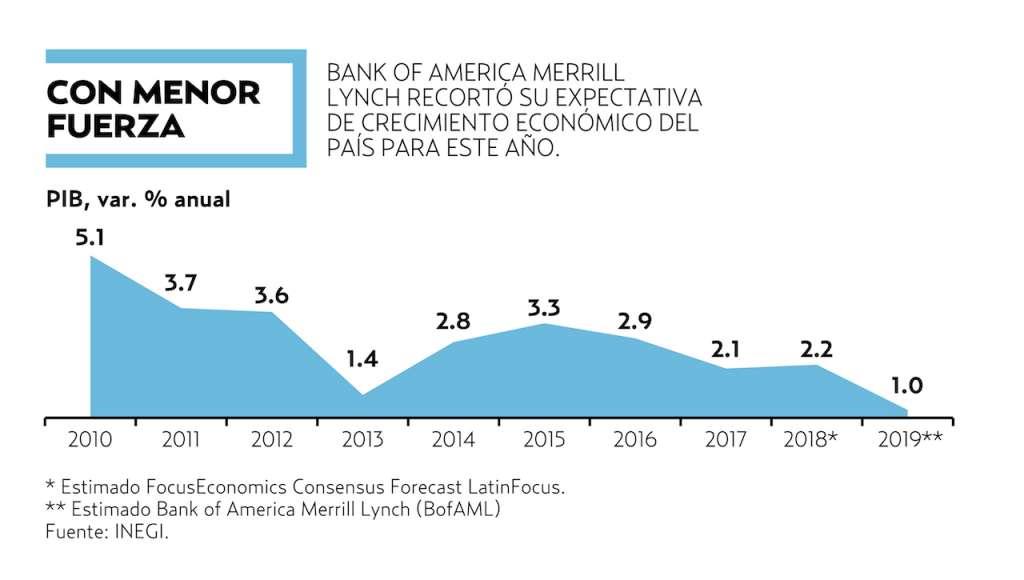 El banco de inversión estimó que la inflación cerrará el año en 3.96 por ciento.
