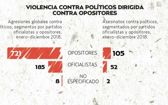 Por primera vez, Morena ocupó el segundo lugar en militantes asesinados a nivel nacional con 29 víctimas. Fuente: Etellekt