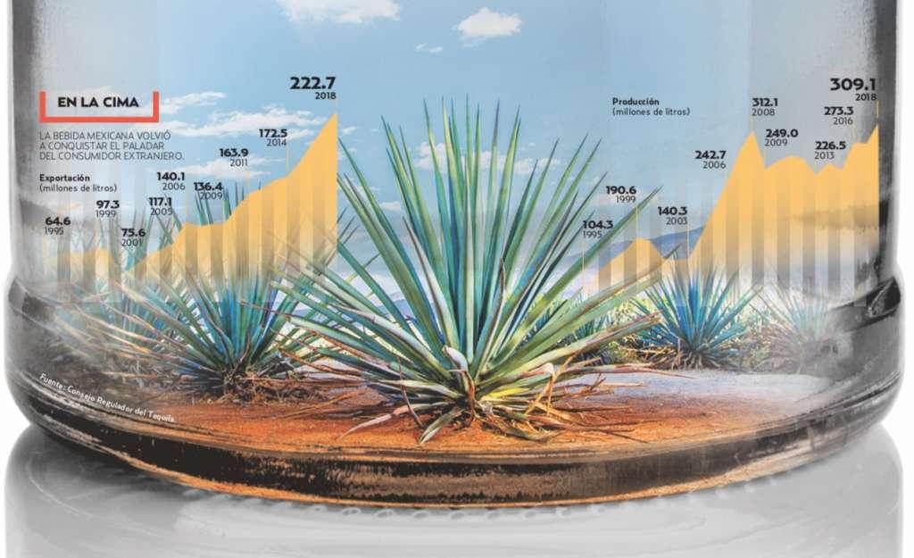 La bebida mexicana volvió a conquistar el paladar del consumidor extranjero. Gráfico: Sandra Romo / El Heraldo de México
