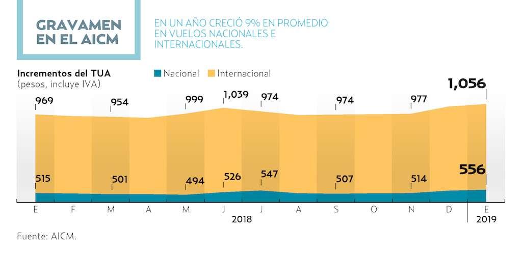 1,056 PESOS DEBEN PAGAR PASAJEROS EN VUELOS INTERNACIONALES.