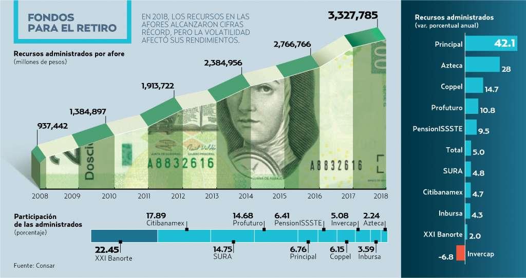 En términos nominales, el incremento de los activos fue de 161 mil 361 millones de pesos.