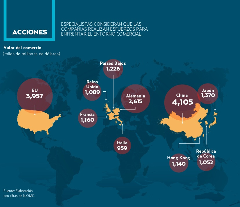 EN AMÉRICA DEL NORTE, LOS CENTROS INDUSTRIALES ESTÁN SIENDO DESESTABILIZADOS POR LA GUERRA COMERCIAL ENTRE EU Y CHINA.