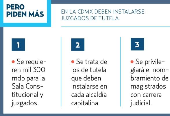 5 MMDP ES EL PRESUPUESTO DEL TSJCDMX PARA 2019.
