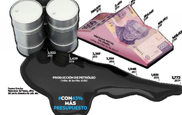 Pemex se ubica en la mira de las calificadoras crediticias. FOTO: ESPECIAL