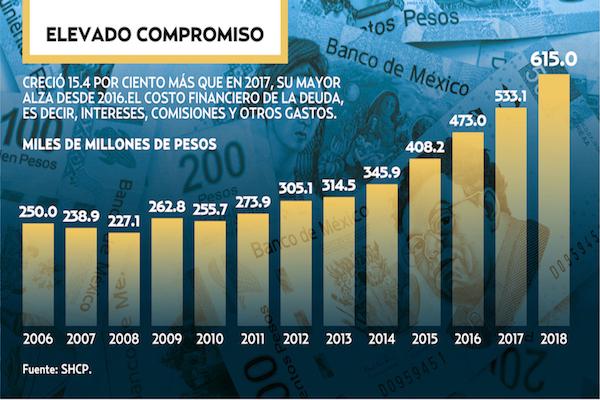 750 MIL MDP ES EL COSTO FINANCIERO ESTIMADO DE LA DEUDA EN 2019.