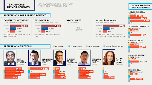 El estudio ubicó aMorena a la cabeza en la preferencia por partido con 40.1 por ciento.