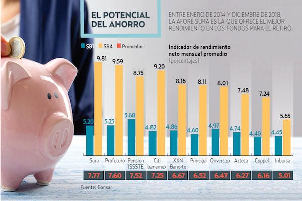62.8 MILLONES DE CUENTAS ESTÁN REGISTRADAS.