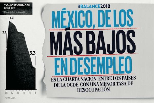 A PARTIR DE ABRIL DE 2016, EL DESEMPLEO EN MÉXICO ARROJÓ TASAS MENORES A 4 POR CIENTO.