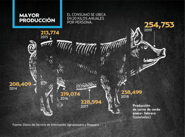Este incremento está por encima del crecimiento que ha experimentado el consumo de carne porcina en los últimos años. Gráfico: Paul D. Perdomo