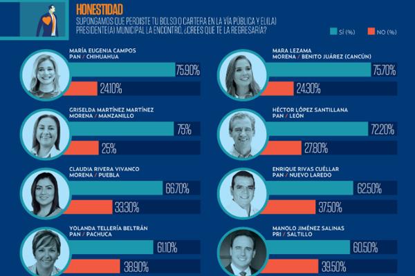 Veracruz es el estado con mayor número de presidentas municipales, con 67. FOTO: ESPECIAL