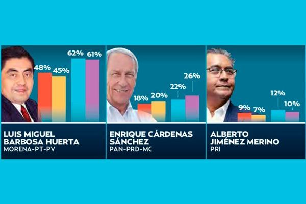Faltan 35 días para las elecciones en Puebla. Gráfico: Daniel Razo