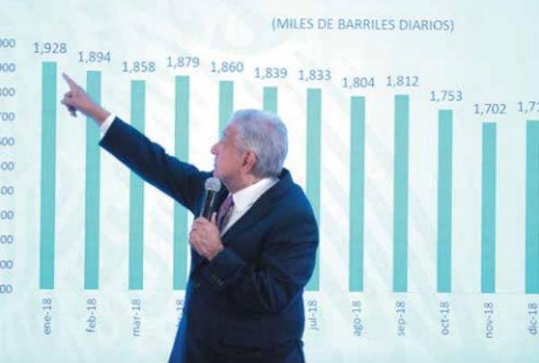 EXPLICA. El Presidente presentó las cifras en su conferencia en Palacio Nacional. Foto: Especial