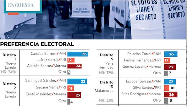 En la elección se elegirán 22 diputados de mayoría relativa. FOTO: ESPECIAL