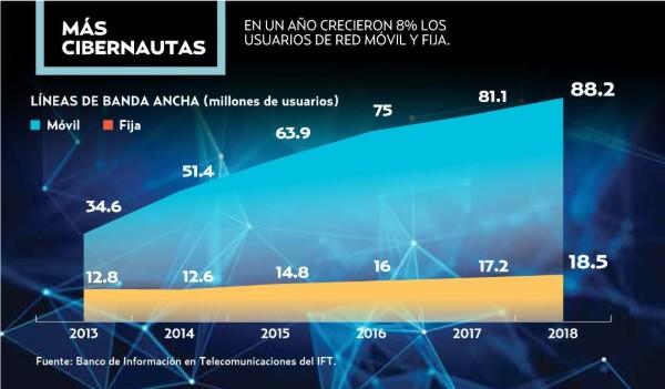 65% de las personas cuenta con internet móvil. Foto: Especial