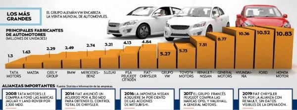 Las plantas de Chrysler de Toluca y Ramos Arizpe podrían fabricar autos de Renault. Manuel Valencia, analista del ITESM. FOTO: ESPECIAL