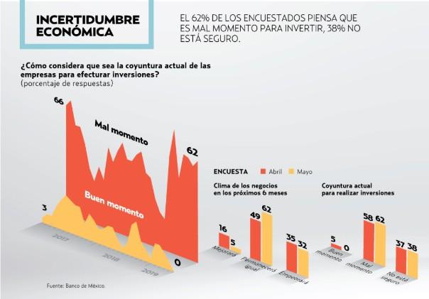 Analistas estiman la creación de 528 mil empleos asegurados ante el IMSS. Foto: Especial
