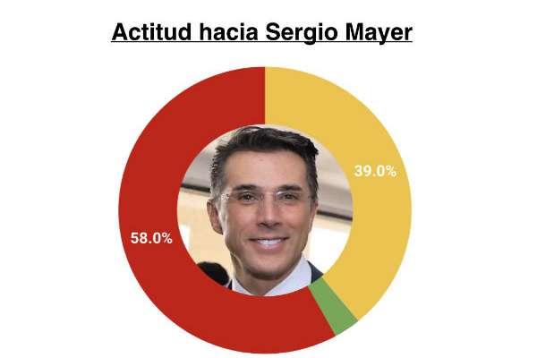 """Sergio Mayer aparece ligado a las conversaciones """"La Luz del Mundo"""", """"vaquita amarilla y Bellas Artes"""" Foto: Metrics"""