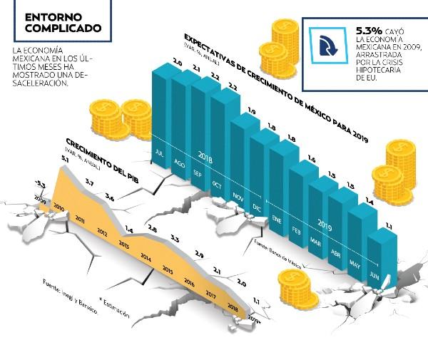 La economía mexicana en los últimos meses ha mostrado una desaceleración. Foto: Miguel Ulloa