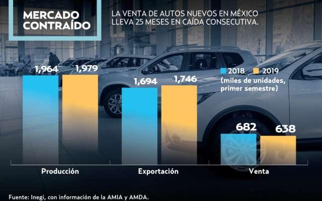 Resultado de imagen para Industria automotríz ventas México