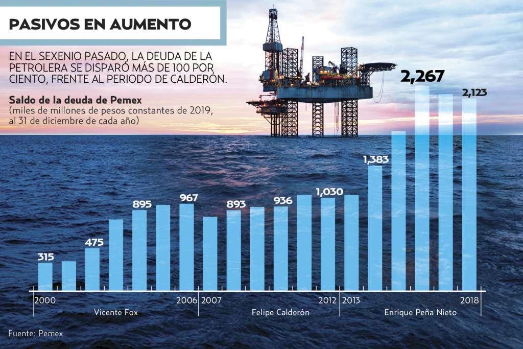 El nuevo esquema fiscal de Pemex comprende menorcarga tributaria. Gráfico: Allan G. Ramírez