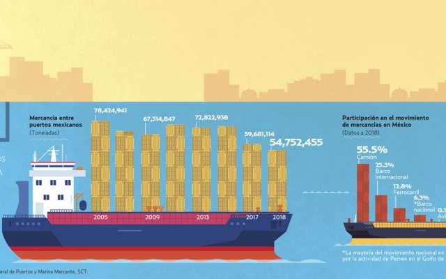 102 puertos tiene México para  Cabotaje y altura. Gráfico: Allan G. Ramírez.
