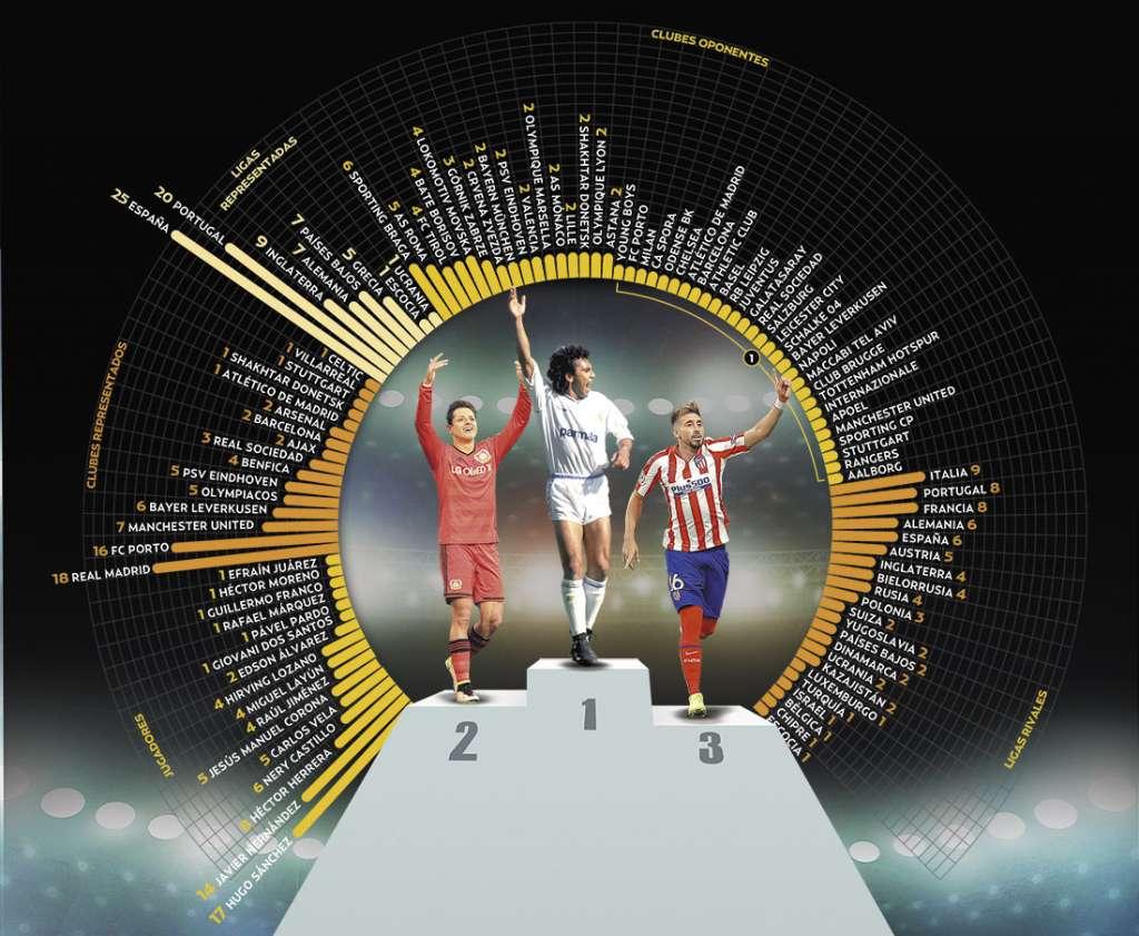 CLIENTE LUSITANO. El Sporting Braga de Portugal es el equipo que más anotaciones ha recibido por parte de jugadores mexicanos, al sumar seis tantos. Gráfico: Paul D. Perdomo Fotoarte: Allan G. Ramírez