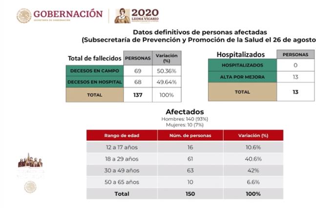 Gobierno de México. Foto: captura de pantalla.