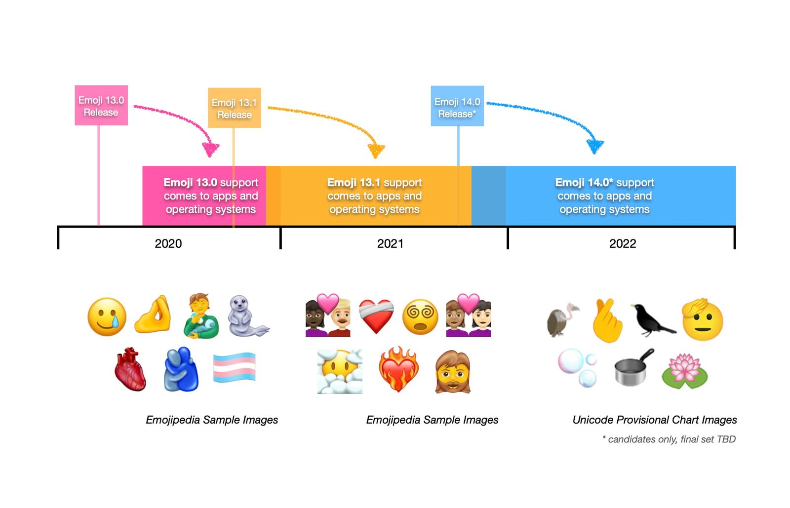 Hora de llegada de nuevos emojis