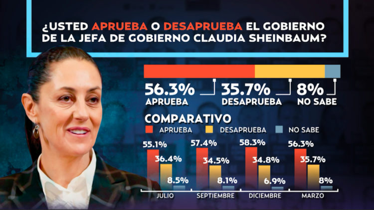 Claudia_Sheinbaum_CDMX_Encuesta